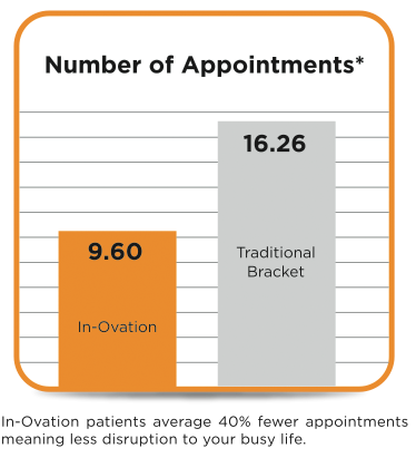 fewer appointments with clear braces